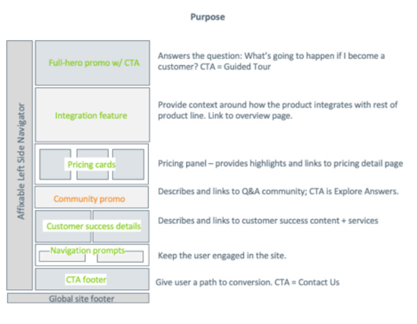 content model example