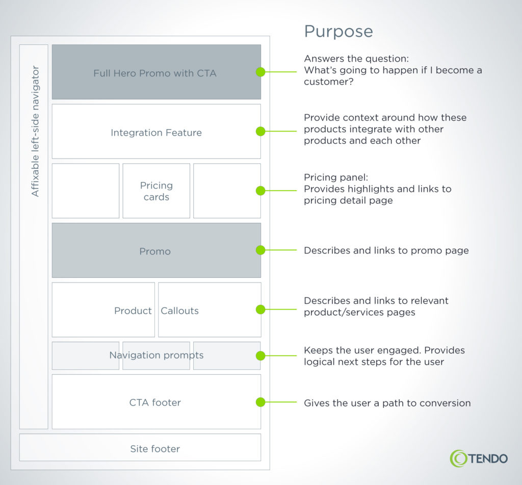 Example of a medium-fidelity content model