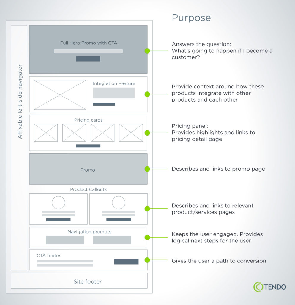 Example of a high-fidelity content model