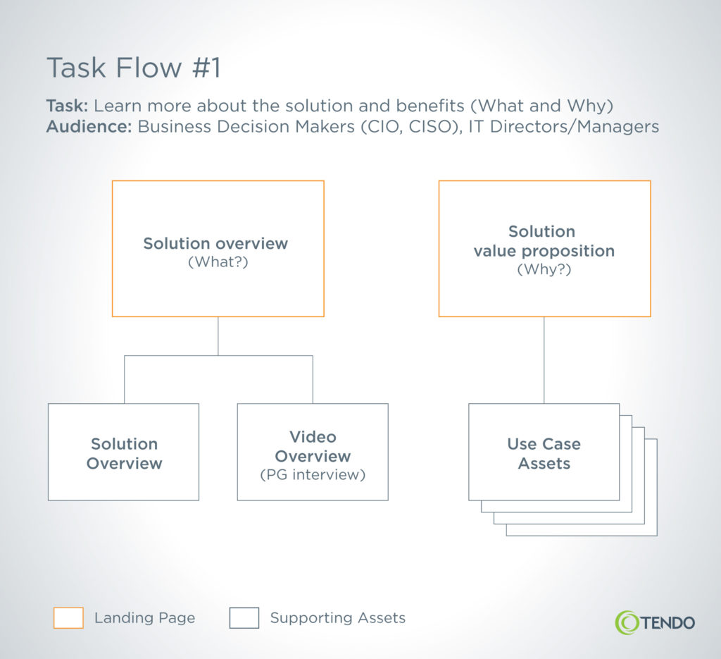 Example of a webpage task flow