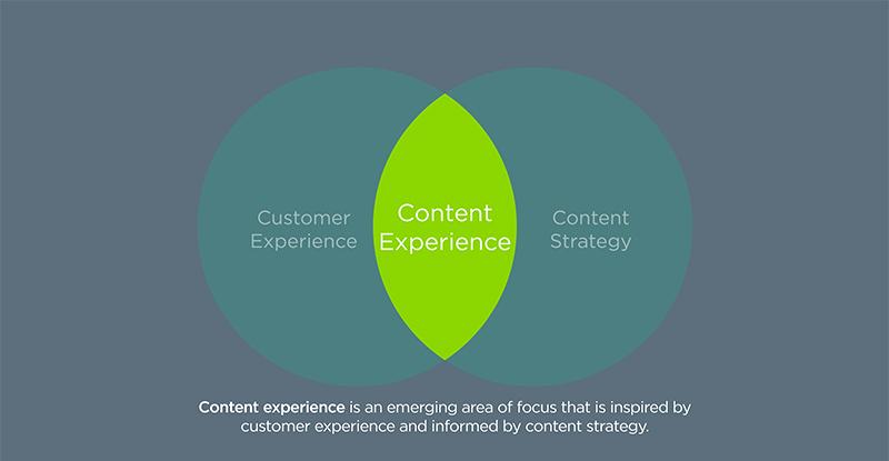 content experience venn diagram