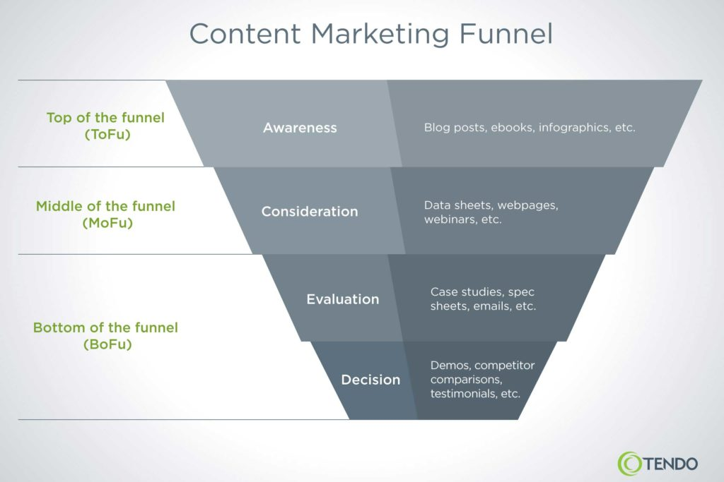 content marketing funnel stages and content types