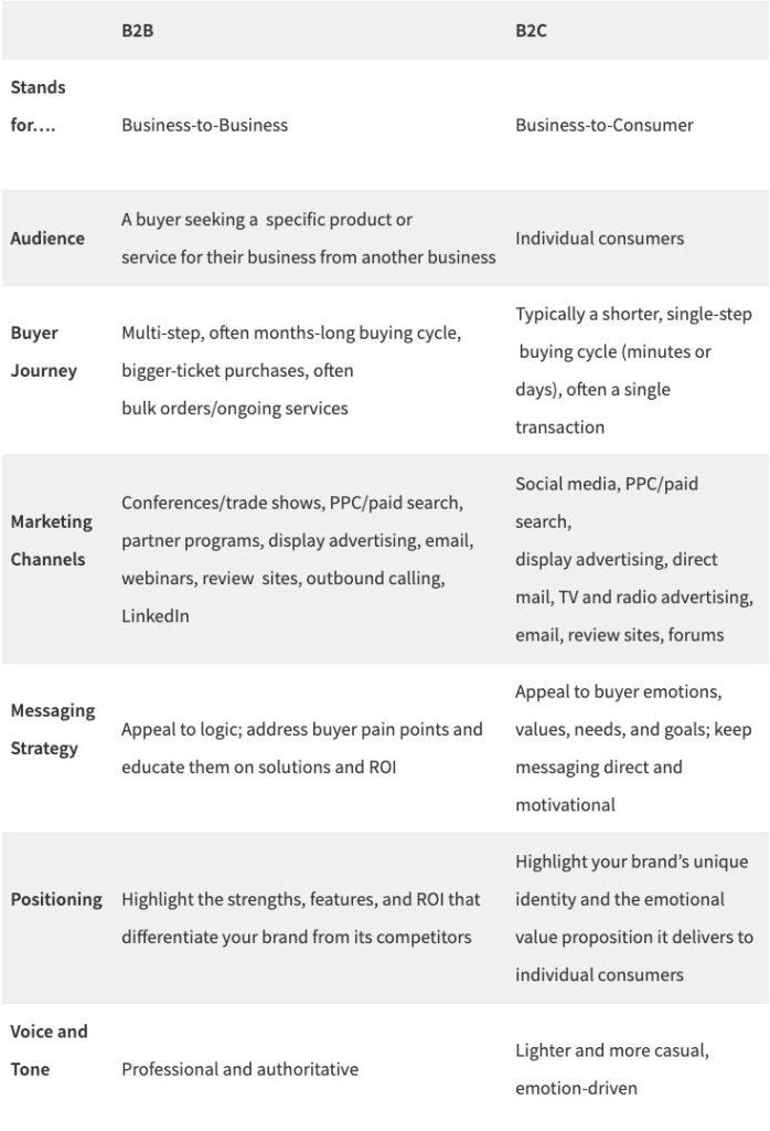 B2B vs. B2C content comparison