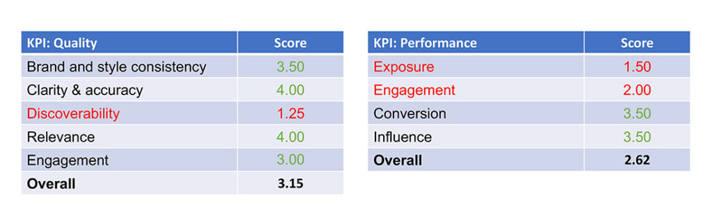 content scorecard example with KPIs and scores