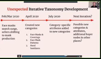 iterative taxonomy