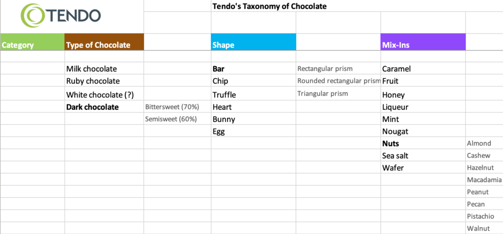 Tendo chocolate taxonomy spreadsheet