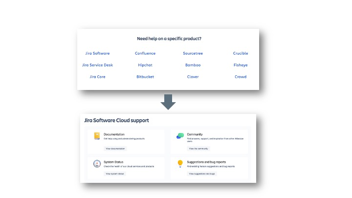 Atlassian example of organization by product name
